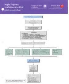 Rapid Sequence Intubation Algorithm