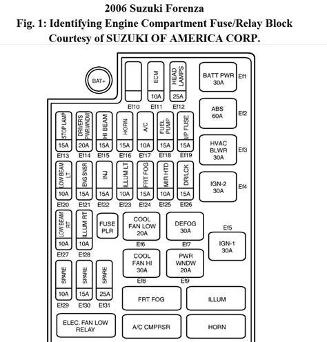 2006 Suzuki Grand Vitara Fuse Box Diagram by Forenza Car Fuse Box Wiring Diagram