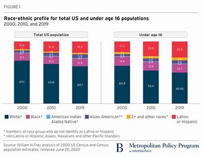 Population Census According Nation Diversity Diversifying Predicted