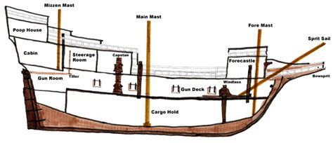 Deck Ship Definition by Forecastle