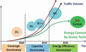 1 Sustainable Green Communications Evolution For 5g By