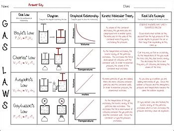 gas laws   kinetic molecular theory summary chart