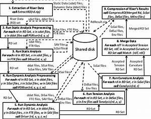 Risers Fatigue Analysis  Rfa  Scientific Workflow