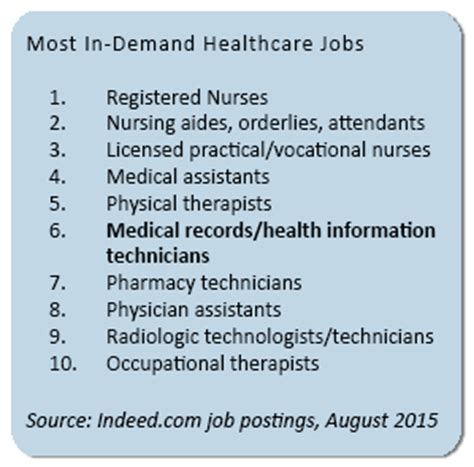 Health Information Technology Pay Scale by Health Information Management Careers Outlook Titles