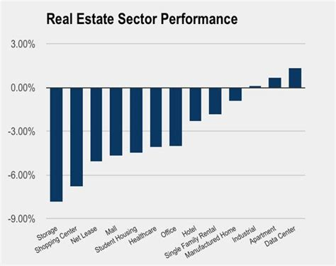Reits Decline Despite Earnings Beats