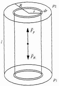 Traglast Rohr Berechnen : ix 3 laminare str mungen realer fl ssigkeiten ~ Themetempest.com Abrechnung