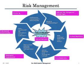 Risk Management Quotes Funny