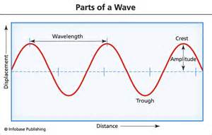 resume for word 2010 parts of a wave sholto ainslie design