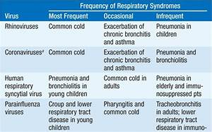 Influenza And Other Viral Respiratory Diseases