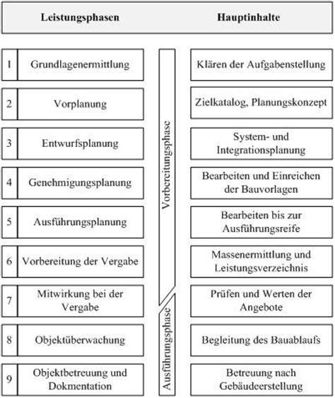 Hoai Honorarzone 3 Mittelsatz by This Baumanagement Baurecht Unternehmensf 252 Hrung