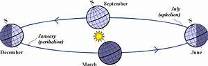 Positional Astronomy  Ecliptic Coordinates