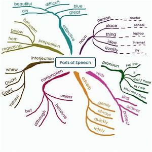 Great Parts Of Speech Diagram