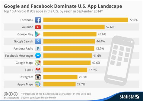 top 10 best android apps chart the global top 10 android apps statista chart and dominate u s app landscape
