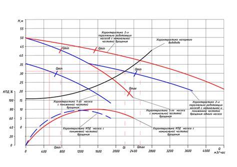 Для чего необходимо частотное регулирование насосов