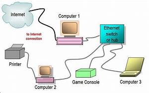 Ethernet Vs Internet  What U2019s The Difference   U2013 Echo Brown