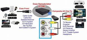 Wireless Coax Rf Tv Tuner System W   Wireless Transmitter For Catv Satellite Coax