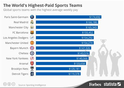 The World's Highest-Paid Sports Teams [Infographic]