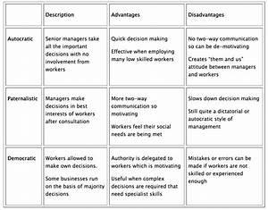 Autocratic And Democratic Leadership Styles | www.pixshark ...