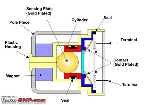 Air Bag Schematic Seat Sensor by Technically Understanding Airbag Systems Srs Team Bhp
