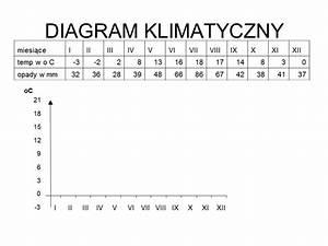 Prezentacja Diagram Klimatyczny