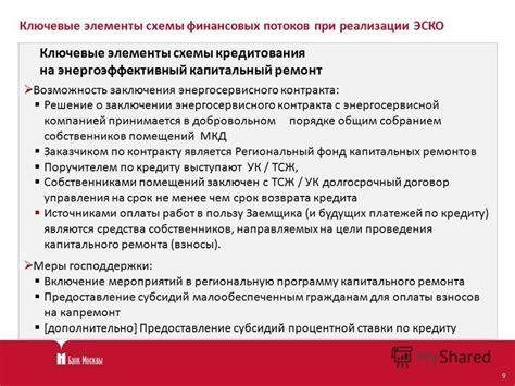 Энергосервисный контракт для Цифрового ЖКХ и Умного Города