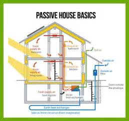 inspiring passive house plan photo 25 best ideas about passive house on passive