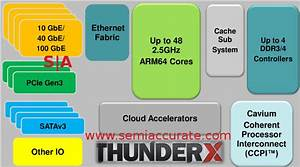 Cavium Thunder X Ups The Arm Core Count To 48 On A Single Chip