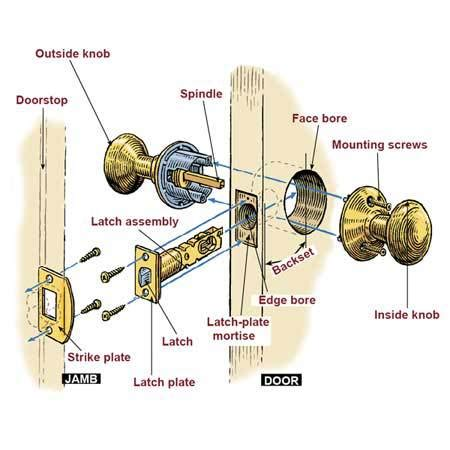 blog   change  replace  doorknob