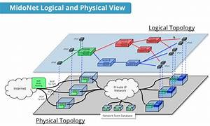 21 Complex Physical Network Diagram Example Technique