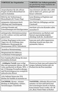 Vinylboden Vor Und Nachteile : work and travel in australien vor und nachteile mit einer organisation ~ Watch28wear.com Haus und Dekorationen