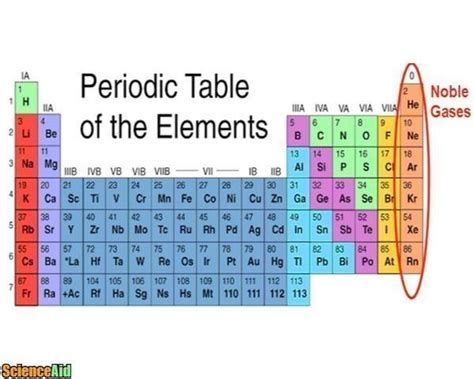 noble gases gas patterns trends elements inert non reactive periodic table column chemistry called