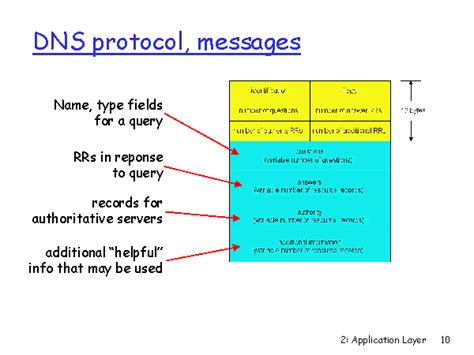 dns protocol messages