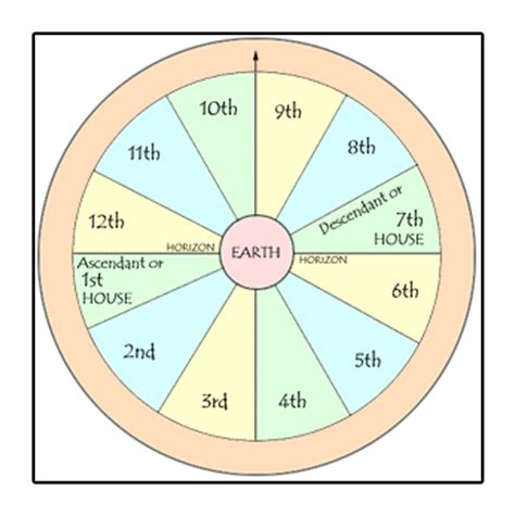 8th house astrology the 12 astrological houses their meaning the 8th house