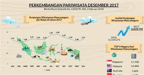 inilah data kunjungan turis asing  indonesia sepanjang
