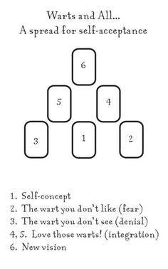 Simple cross spread. | tarot | Tarot card spreads, Tarot