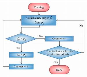 Workflow Of A Training Process