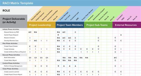 streamline processes  raci charts
