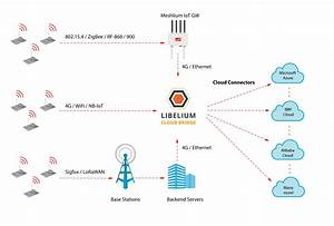 Libelium Releases  U201cthe Bridge U201d To Connect Any Iot Device With The Main Worldwide Cloud Platforms