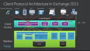 Microsoft Exchange 2013 Architecture Explained