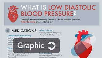 Low Diastolic Blood Pressure