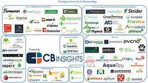 Agriculture Tech Market Map: Startups Powering The Future ...
