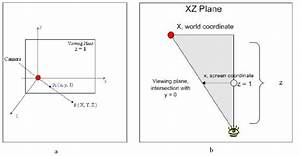 A Perspective Projection Diagram   A  Shows A Coordinate