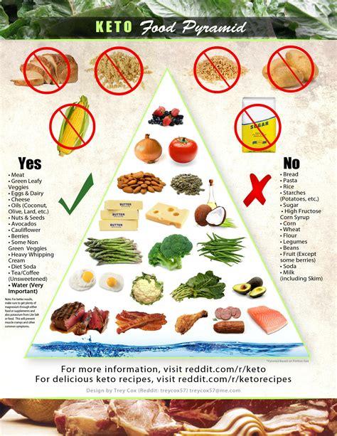 ketogenic diet paleo food pyramid high steaks