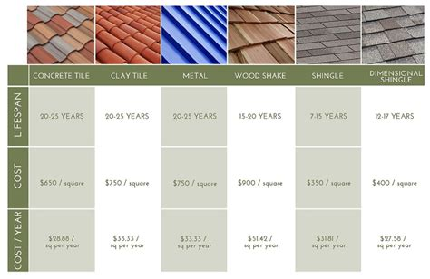 tile roof cost concrete roof tile roof tile