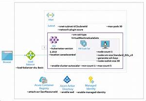 Comprehensive Guide To Create An Azure Kubernetes Service