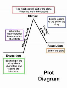 Label The Parts Of The Plot Diagram
