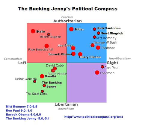 What Are Your Politics Discussionist