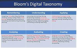 thoughtful lesson planning blooms digital taxonomy With bloom taxonomy lesson plan template