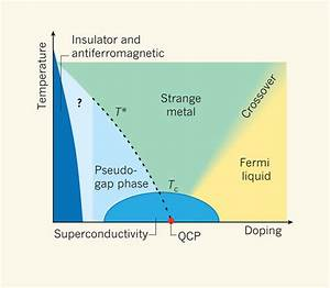 What Are Some Hot Research Subjects In Theoretical