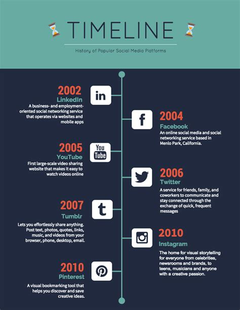 Brand Development Process Template Awesome Best Social 20 Timeline Template Exles And Design Tips Venngage